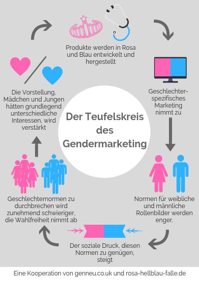 Der Teufelskreis des Gendermarketing